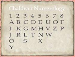 Number numerology calculator name Numerology Free